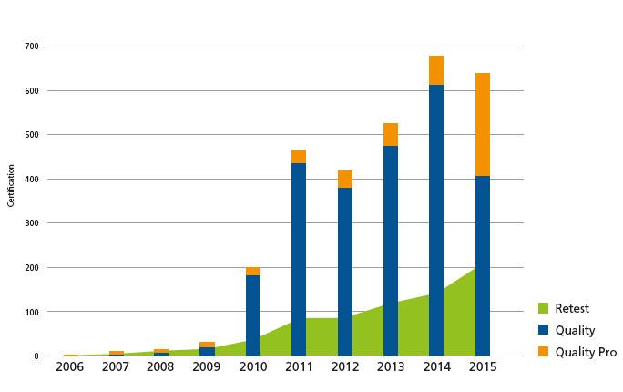 نمودار رشد زمین های مورد تایید فیفا